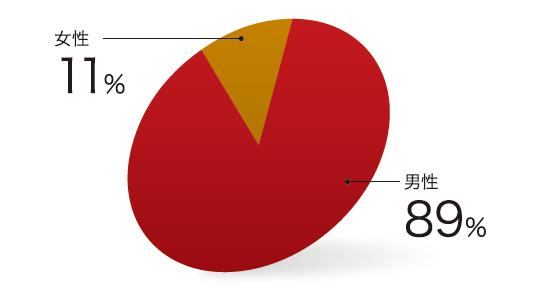 データで見る東京理科大學MOT見聞 | 東京理科大學 大學院 経営學研究科 技術経営専攻(MOT)