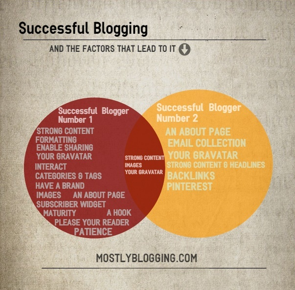 These #blog combinations will get you blog traffic