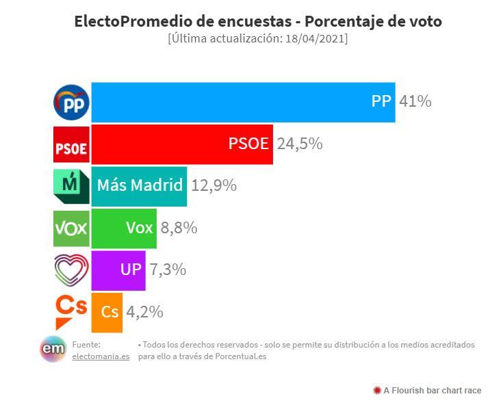 Las encuestas dan ya un 41% del voto y 60 diputados al PP
