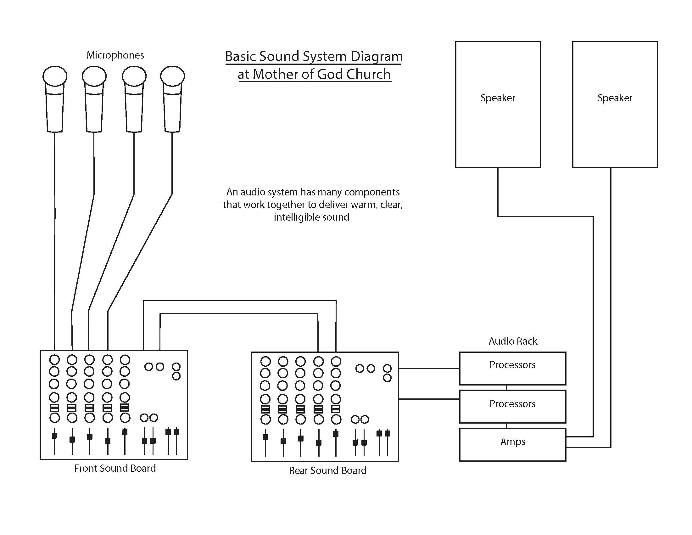 pa system speaker wiring diagram white rodgers rbm type 91 relay sound mother of god catholic church