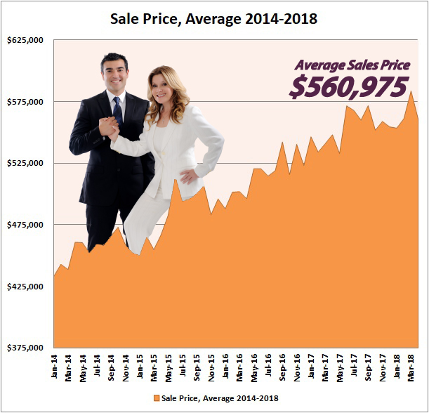 HOME VALUES SLIGHTLY DOWN FOR THE MONTH OF APRIL SO DON'T WAIT!