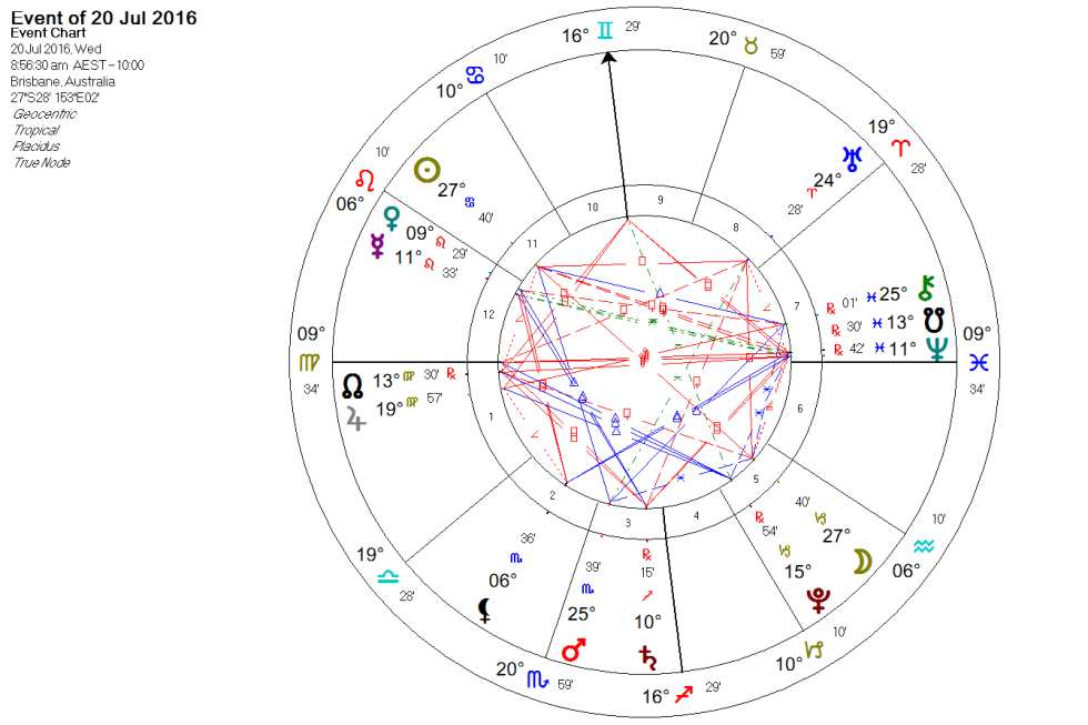 Full Moon in Capricorn July 2016