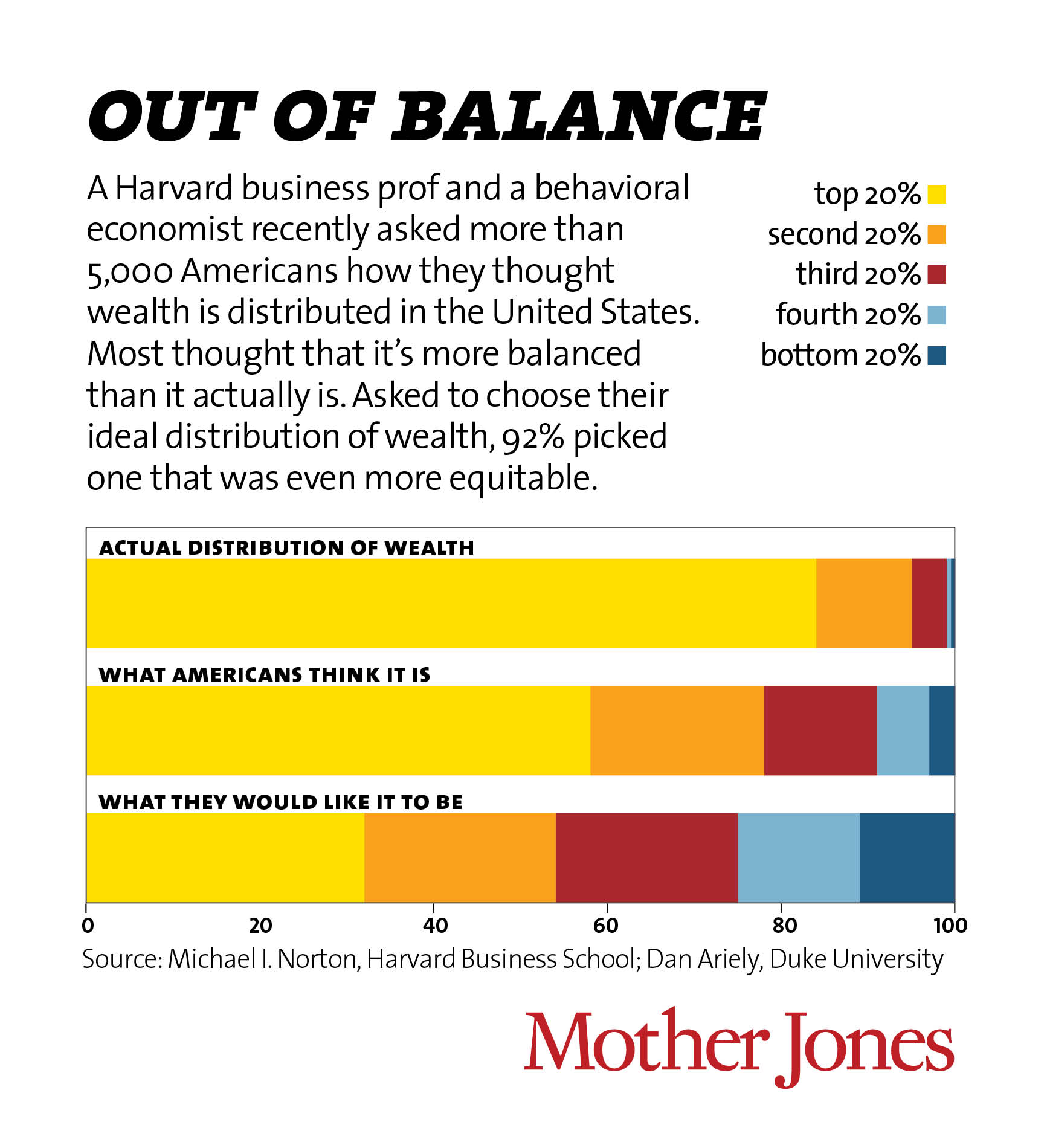 It S The Inequality Stupid Mother Jones