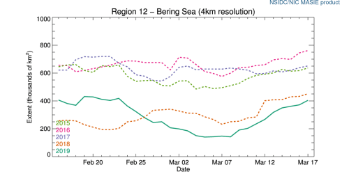 bering sea recovery graph