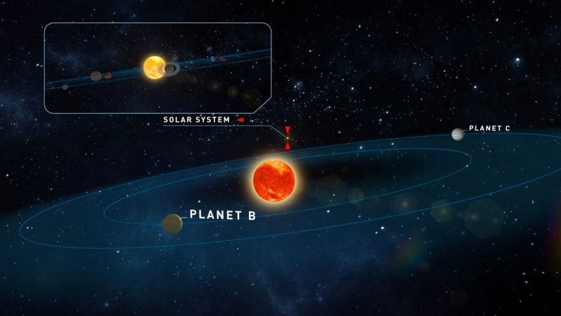 Two planets orbiting small star. Inset: view of our sun with planets.
