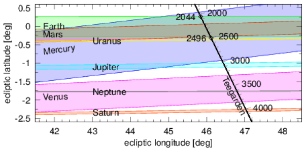 Complicated chart with colored bands indicating transit times and locations.