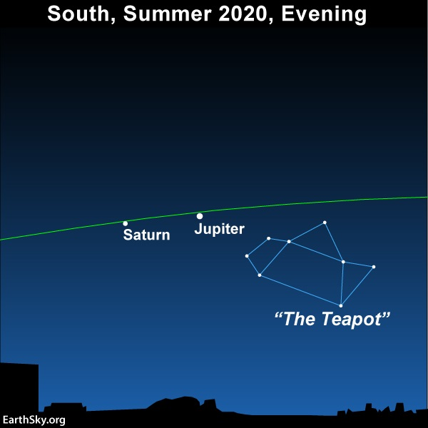 Sky chart: Jupiter and Saturn (on ecliptic) and the Teapot asterism in the August 2020 evening sky.