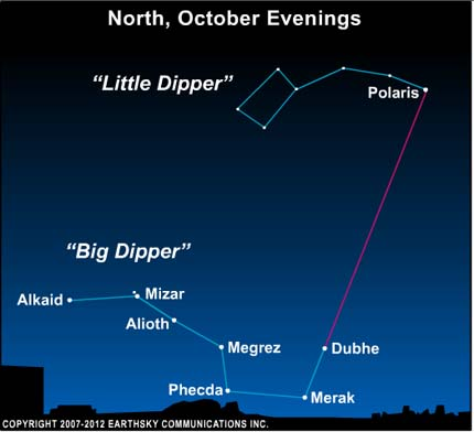 Sky chart of Big and Little Dippers with line from pointer stars to Polaris.