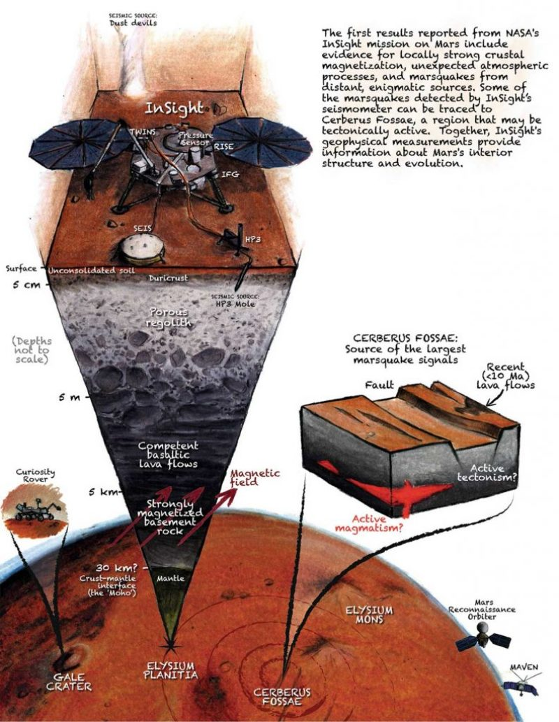 Cutaway illustration of a section of a planet's subsurface, with a robotic probe sitting on top and text annotations.
