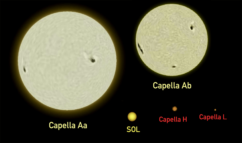 One large, and one slightly smaller, yellow globe. A much smaller globe is marked as Sol.