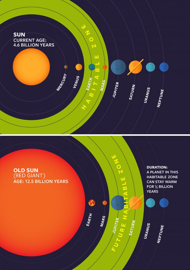 2 diagrams with wide green circles around sun at different distances, not to scale.