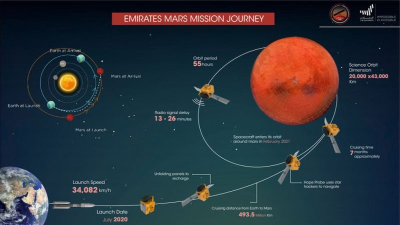 Poster with diagram of spacecraft path to Mars, with text annotations.