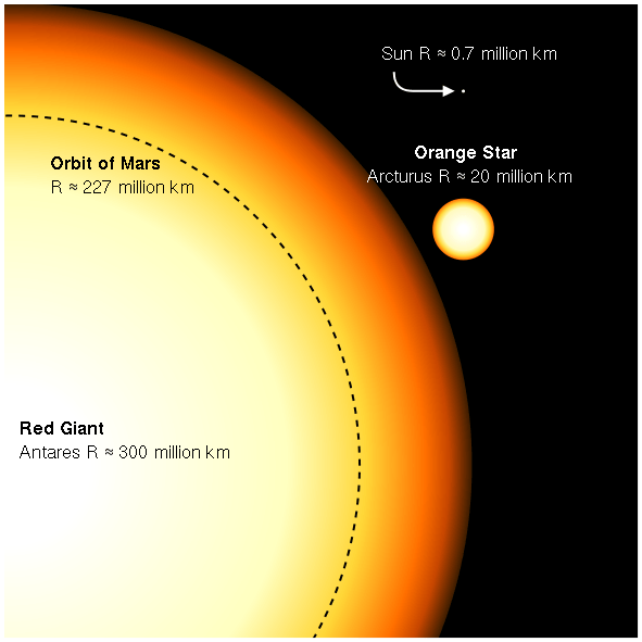 Part of giant Antares with Mars orbit distance marked inside it, much smaller star Arcturus, and tiny sun.