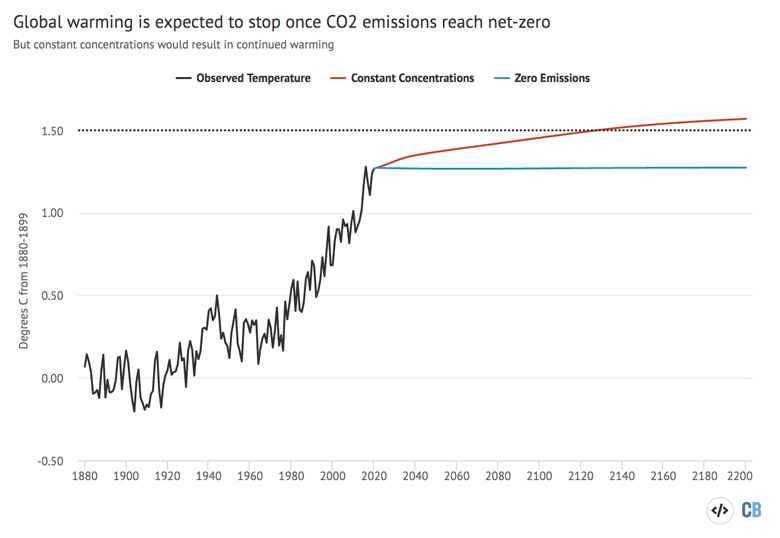 Projected future warming under constant concentrations and zero-emissions scenarios