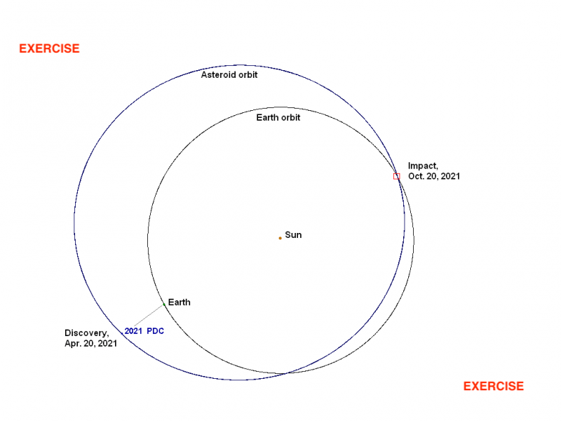 Fictional graphic showing the orbits of Earth and an asteroid.