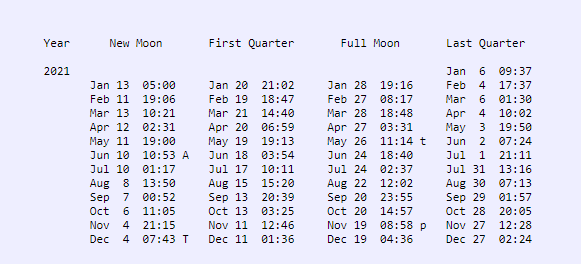 Four columns with dates and times of moon phases.