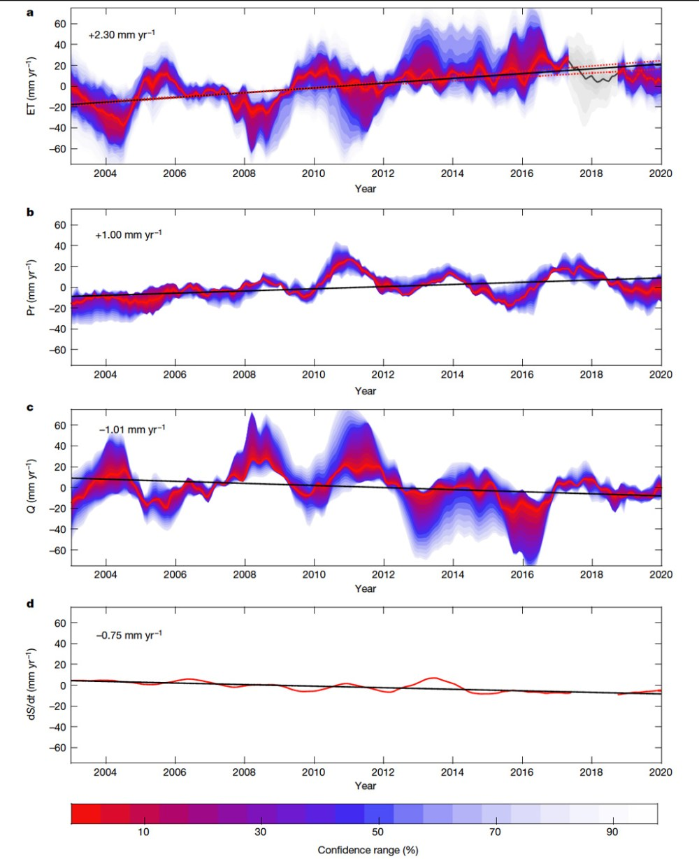 Timeseries for evapotranspiration precipitation discharge and change in ground water storage over 2003-19