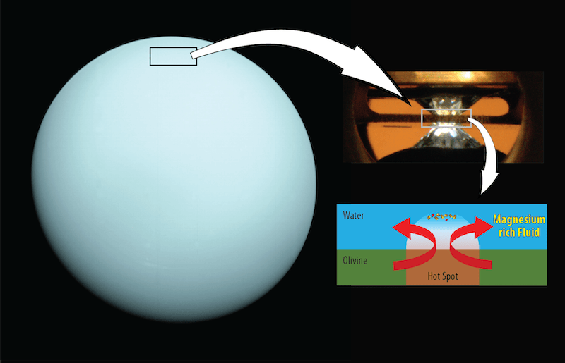 Bluish-green sphere with large white arrows pointing to diagrams on the right.