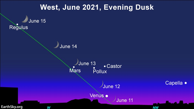 4 positions of crescent moon along ecliptic line with stars and planets.