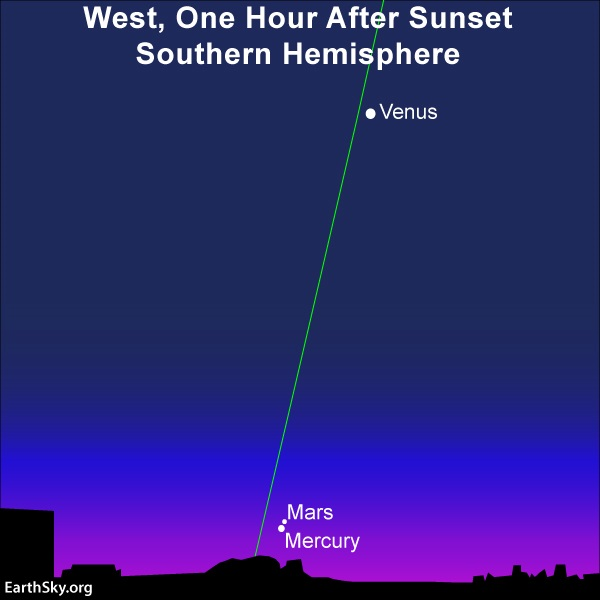 2021's closest planetary conjunction: Two dots very close together next to horizon with nearly vertical ecliptic line.