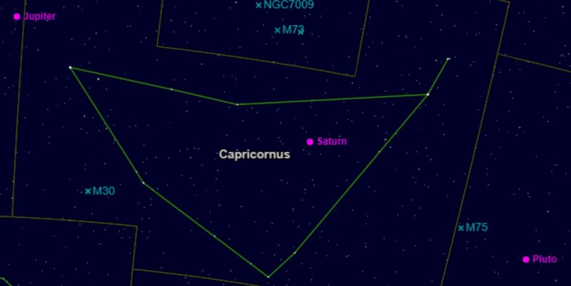 Capricornus shaped like an arrowhead with dots for Saturn and Jupiter.
