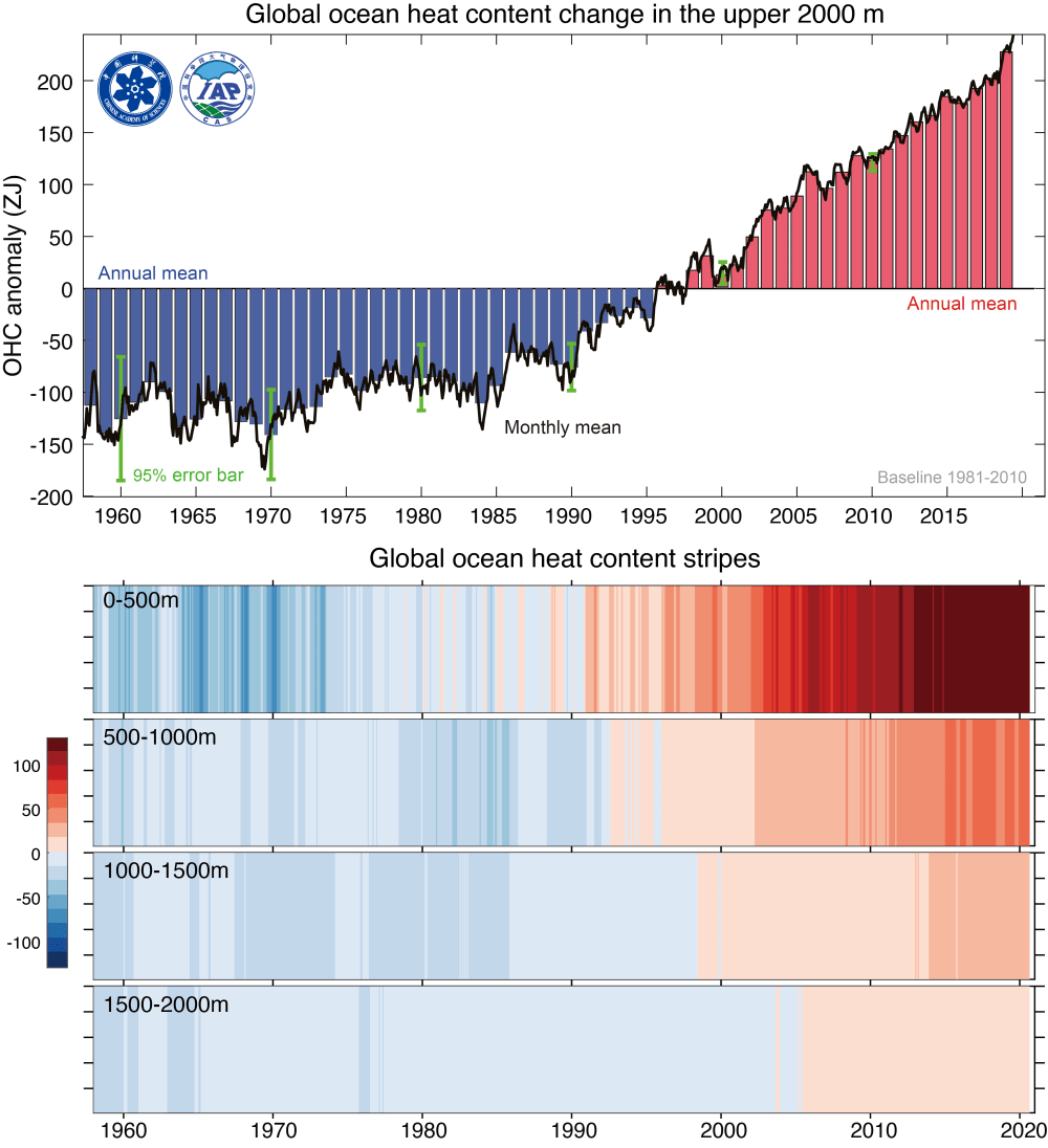 Two charts, one showing the annual increase in temperature in the top 2000 meters of ocean. The other is colored stripes showing heat increasing at several levels.