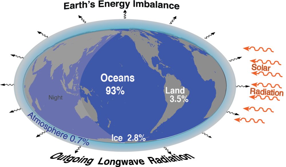 Globe illustration showing energy in and out and the remainder, trapped by greenhouse gases, going primarily into the oceans