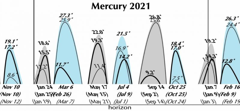 Graph of Mercury's appearances in the sky in 2021 as a series of steep arcs.