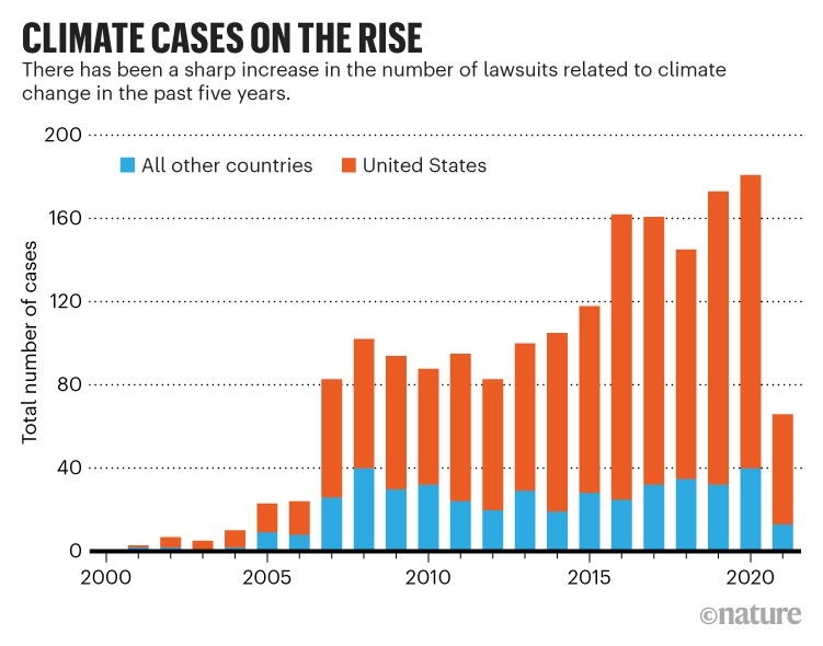 Climate cases on the rise: Bar chart showing the increase in in the number of climate related lawsuits since 2000.