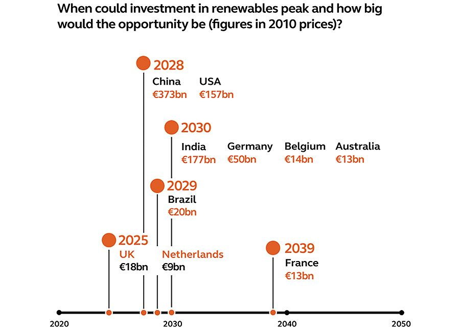 When could investment in renewables peak and how big would the opportunity be