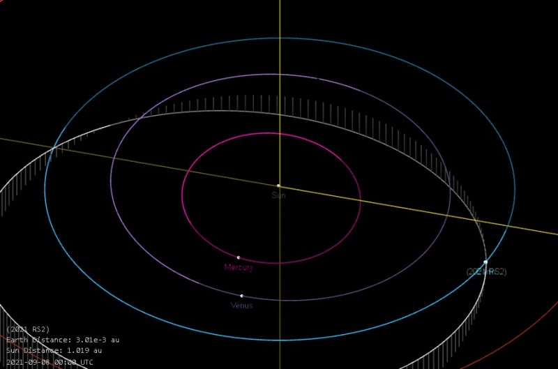 Small asteroid skimmed close to Earth: Graphic showing orbits of inner planets and asteroid 2021 RS2.