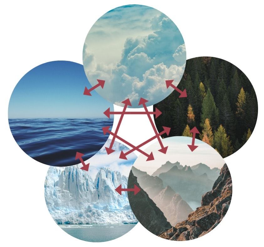 A diagram showing an image of clouds, trees, land, ice and oceans all interconnected.