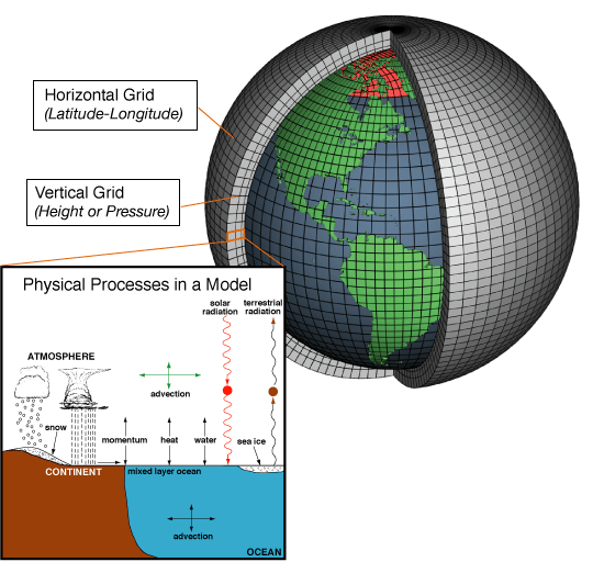 An drawing of Earth divided into grids and also showing energy interactions.