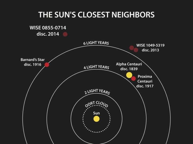 Chart with rings around sun at 2, 4, and 6 light-years with labeled stars.
