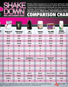 Weight loss meal replacement shakes comparison also how to lose fast without cutting out shake rh  zessays com