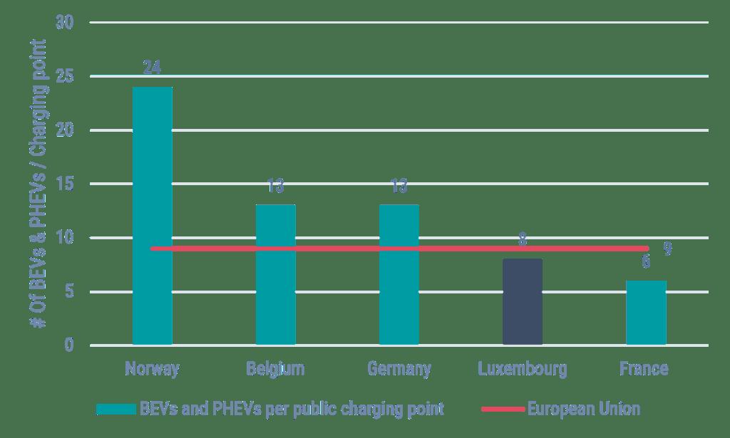EV Per Charging Station