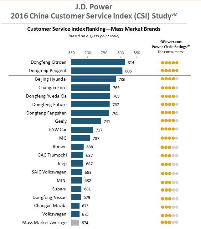2016 China Service CSI Study
