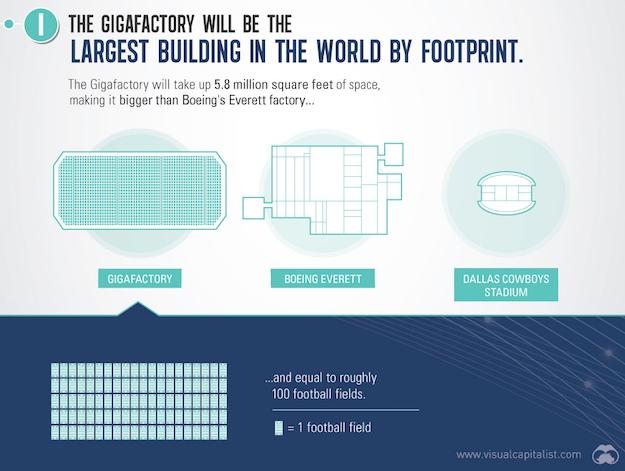 tesla-gigafactory-size.jpg