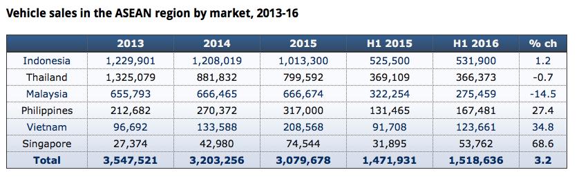 Vehicle Sales in Asean 2016.png
