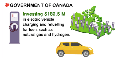 Budget 2017 Reveals Canadian Government Commitment in Sustainable Urban Mobility electric vehicle charging Natural gas and hydrogen