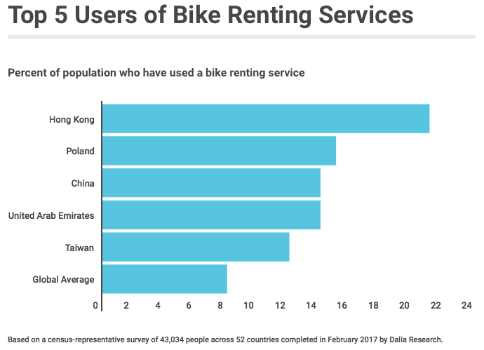 top 5 countries of bike sharing services Hong Kong Poland China UAE
