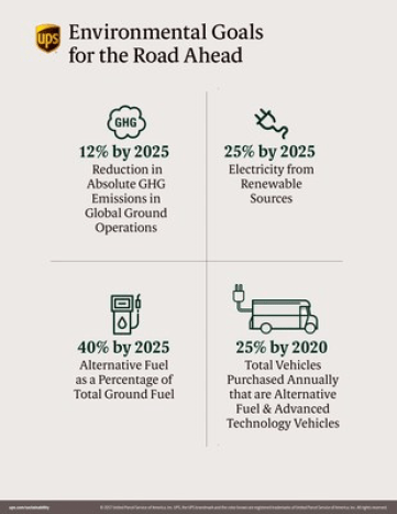 UPS aggressive sustainability goals green mobility alternative green power source