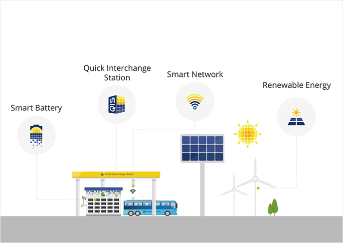 SUN Mobility Quick Interchange Station and smart battery swapping electric vehicle sustainable urban mobility