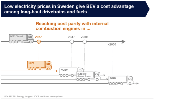 Scania Commercial Transport can be Fossil-free by 2050 cost advantage EV sustainable urban mobility logistics transportation