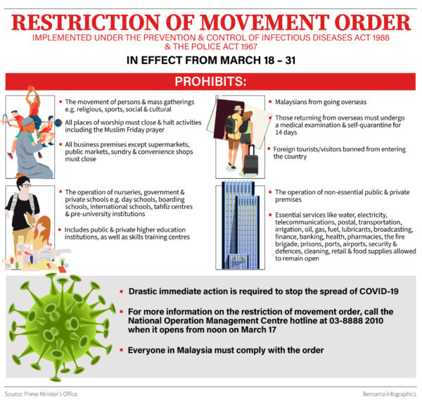 Restriction of Movement Order Malaysia March 2020 Covid 19