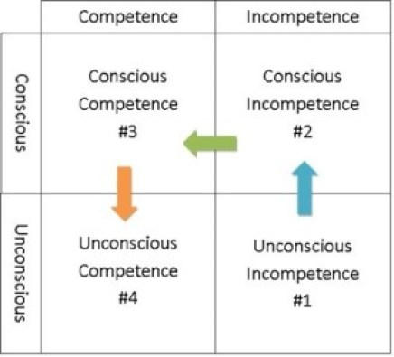 Competency Learning Model. http://www.creativeaffirmations.com/self-actualization.html