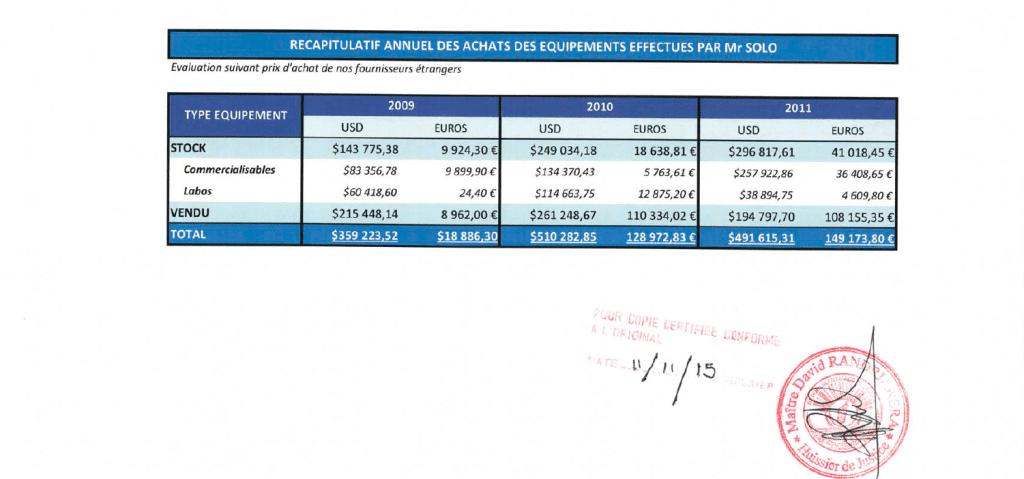 La société EMERGENT a envoyé à la société CONNECTIC des matériels pour 1.361.125USD et 297.032 euros d'après RANARISON Tsilavo, le plaignant dans un email du 25 avril 2012