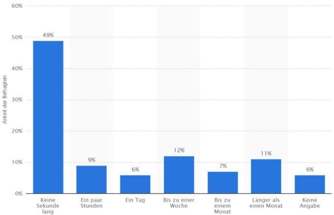 Sich selbst finden: Diese Grafik zeigt, dass ein Großteil der Deutschen nicht eine Sekunde allein sein könnte