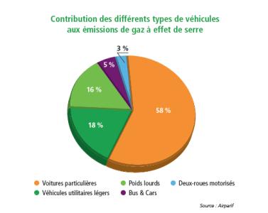 contribution-vehicules-gaz-effet-serr-pduif-2014
