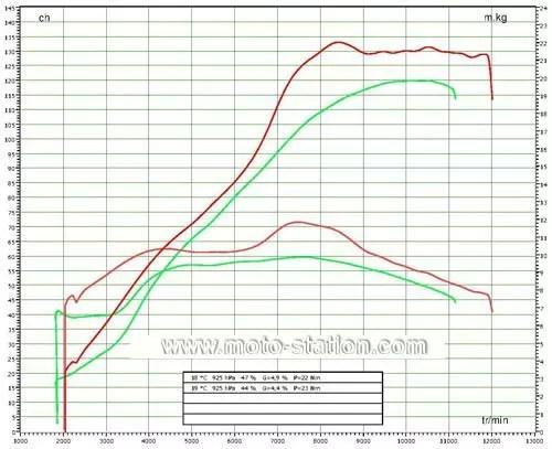 Kawasaki Z1000 Vs Suzuki Gsxs 1000  Sushis Relevés Au